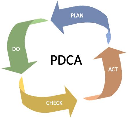 PDCA-modellen